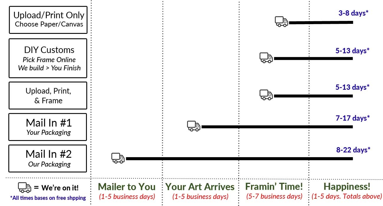delivery times for framing and printing at The Frame Room
